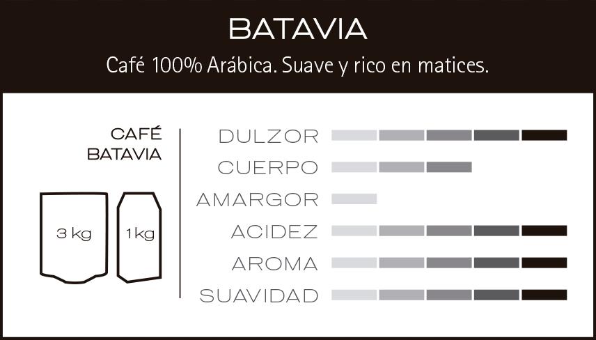 Cafès Unic. Nota de tast de el cafè Batavia